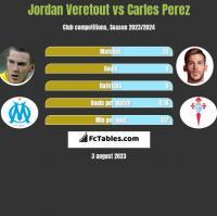 Jordan Veretout vs Carles Perez h2h player stats