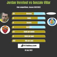 Jordan Veretout vs Gonzalo Villar h2h player stats