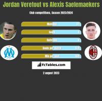 Jordan Veretout vs Alexis Saelemaekers h2h player stats