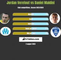 Jordan Veretout vs Daniel Maldini h2h player stats