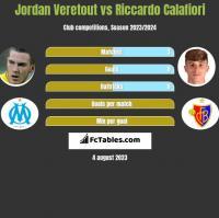 Jordan Veretout vs Riccardo Calafiori h2h player stats