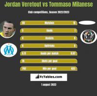 Jordan Veretout vs Tommaso Milanese h2h player stats