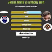 Jordan White vs Anthony Watt h2h player stats