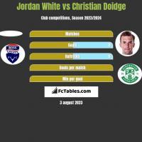 Jordan White vs Christian Doidge h2h player stats