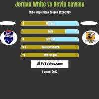Jordan White vs Kevin Cawley h2h player stats