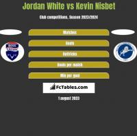 Jordan White vs Kevin Nisbet h2h player stats