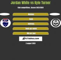 Jordan White vs Kyle Turner h2h player stats