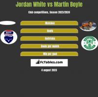 Jordan White vs Martin Boyle h2h player stats