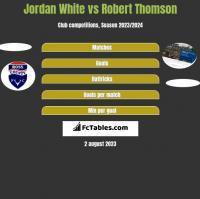 Jordan White vs Robert Thomson h2h player stats