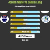 Jordan White vs Callum Lang h2h player stats
