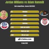 Jordan Williams vs Adam Hammill h2h player stats