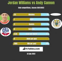 Jordan Williams vs Andy Cannon h2h player stats