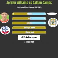 Jordan Williams vs Callum Camps h2h player stats