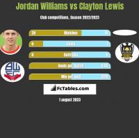 Jordan Williams vs Clayton Lewis h2h player stats