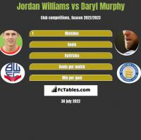 Jordan Williams vs Daryl Murphy h2h player stats