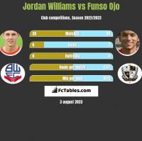 Jordan Williams vs Funso Ojo h2h player stats