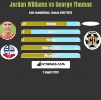 Jordan Williams vs George Thomas h2h player stats