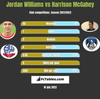 Jordan Williams vs Harrison McGahey h2h player stats