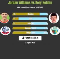 Jordan Williams vs Rory Holden h2h player stats