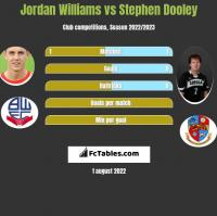 Jordan Williams vs Stephen Dooley h2h player stats