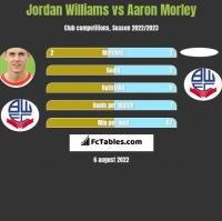 Jordan Williams vs Aaron Morley h2h player stats