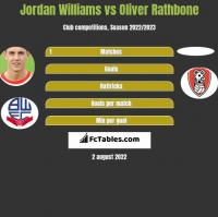 Jordan Williams vs Oliver Rathbone h2h player stats