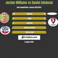 Jordan Williams vs Daniel Adshead h2h player stats