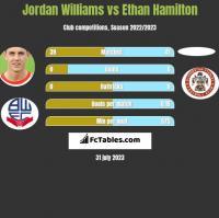 Jordan Williams vs Ethan Hamilton h2h player stats