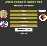 Jordan Williams vs Kwadwo Baah h2h player stats