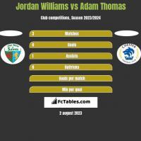 Jordan Williams vs Adam Thomas h2h player stats