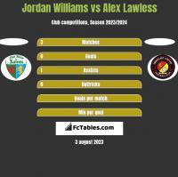 Jordan Williams vs Alex Lawless h2h player stats