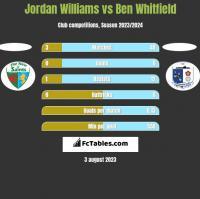 Jordan Williams vs Ben Whitfield h2h player stats