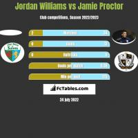 Jordan Williams vs Jamie Proctor h2h player stats