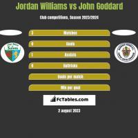 Jordan Williams vs John Goddard h2h player stats