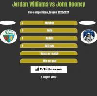 Jordan Williams vs John Rooney h2h player stats