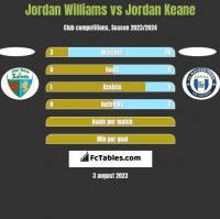 Jordan Williams vs Jordan Keane h2h player stats