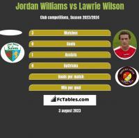 Jordan Williams vs Lawrie Wilson h2h player stats