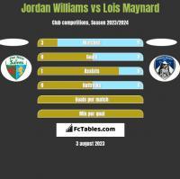 Jordan Williams vs Lois Maynard h2h player stats