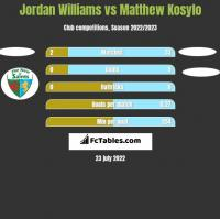 Jordan Williams vs Matthew Kosylo h2h player stats