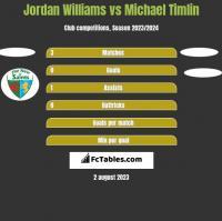 Jordan Williams vs Michael Timlin h2h player stats