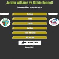 Jordan Williams vs Richie Bennett h2h player stats