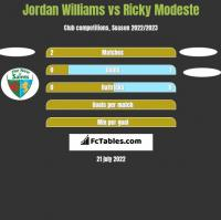 Jordan Williams vs Ricky Modeste h2h player stats