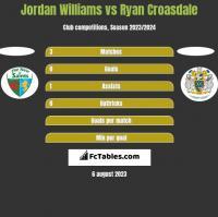 Jordan Williams vs Ryan Croasdale h2h player stats