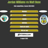 Jordan Williams vs Matt Buse h2h player stats