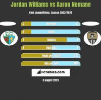 Jordan Williams vs Aaron Nemane h2h player stats