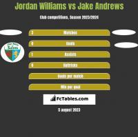 Jordan Williams vs Jake Andrews h2h player stats