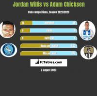 Jordan Willis vs Adam Chicksen h2h player stats