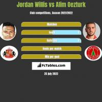 Jordan Willis vs Alim Oezturk h2h player stats