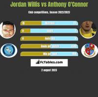 Jordan Willis vs Anthony O'Connor h2h player stats