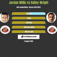 Jordan Willis vs Bailey Wright h2h player stats